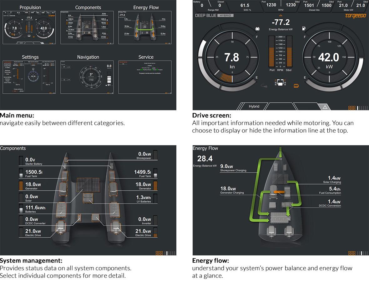 Torqeedo Hybrid Drive Displays