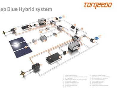 Poster Torqeedo Deep Blue Hybrid